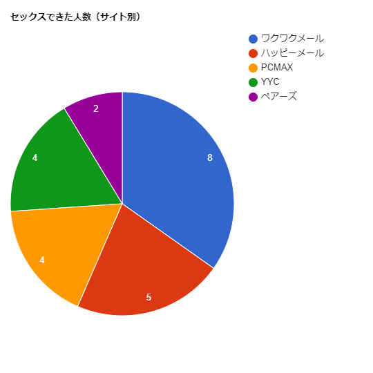 出会い系サイト別ワンナイトチャート