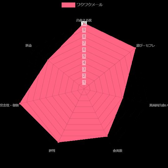 ワクワクメールの評価グラフ