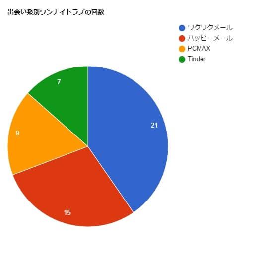 出会い系サイト別ワンナイトラブの回数