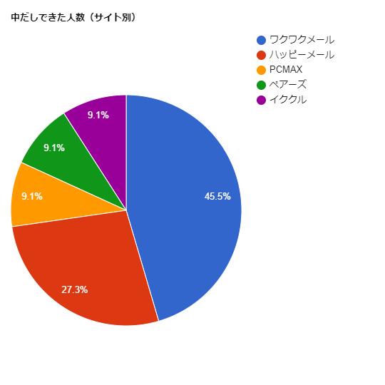 中だし出来た出会い系サイトの割合