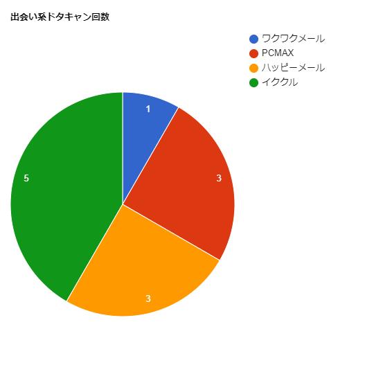 ドタキャン回数のグラフ
