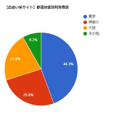 東京は出会い系サイトの利用者が多い