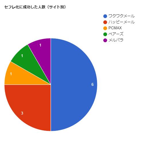 セフレ化成功チャート