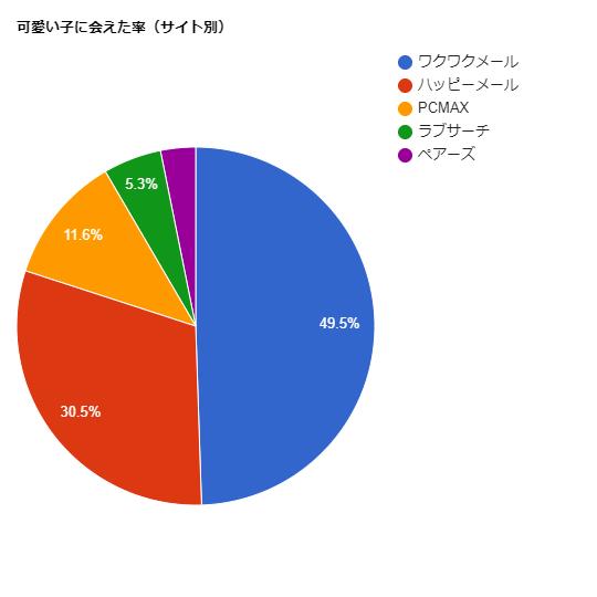 サイト別可愛い子に出会えた率グラフ