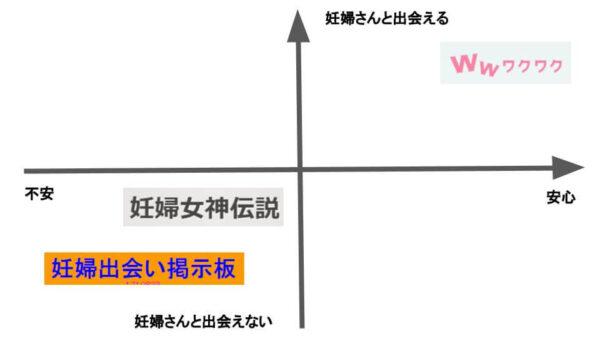 妊婦さんと出会いたいときに利用するサービスの比較図