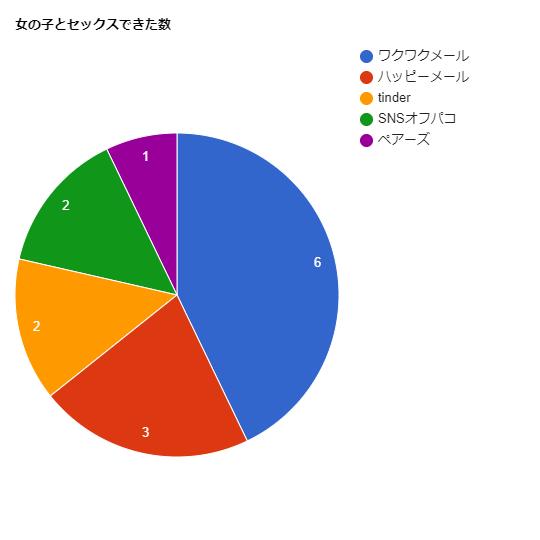 オフパコと出会い系のセックス比較グラフ