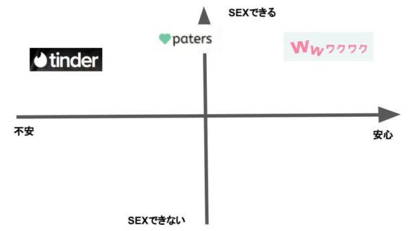 ヤリモクアプリの比較図