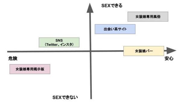 女装娘との出会い方における比較図