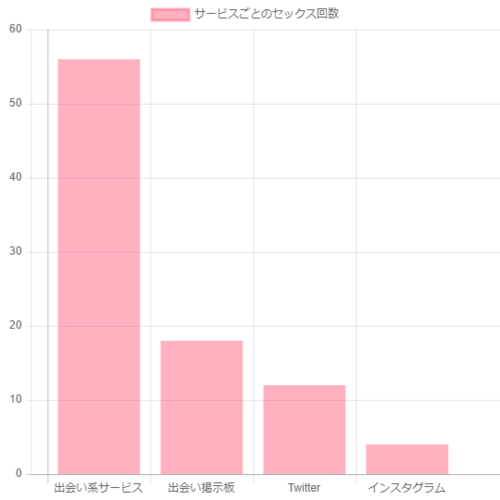 SNSと出会い系サービスの比較