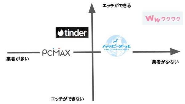 アダルトマッチングサービスの比較図