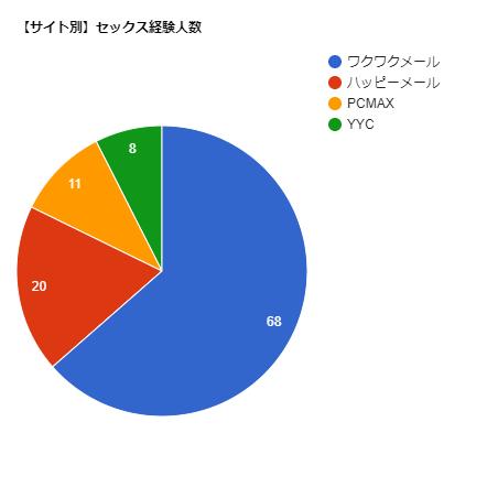 サイト別セックス人数チャート