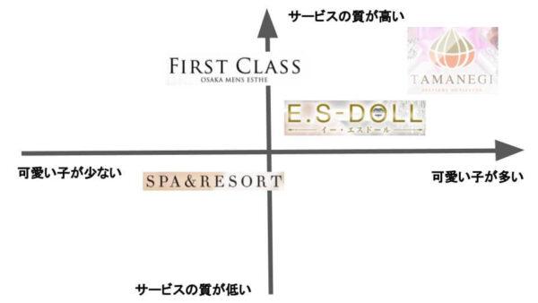 大阪でおすすめのメンズエステ店の比較図
