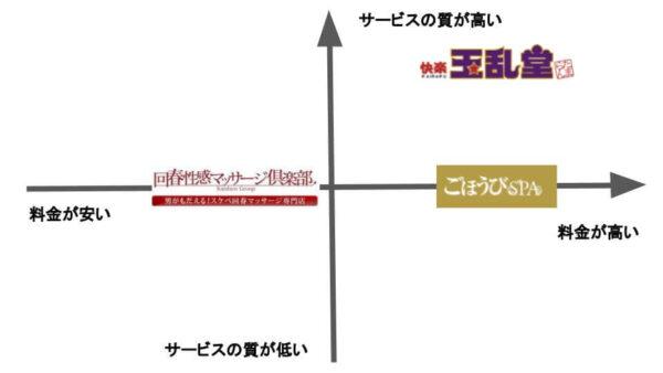 睾丸マッサージ店の比較図